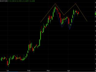 Phân tích kỹ thuật giá cà phê ngày 16/04/2014